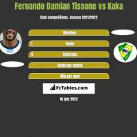 Fernando Damian Tissone vs Kaka h2h player stats