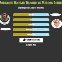 Fernando Damian Tissone vs Marcos Acuna h2h player stats