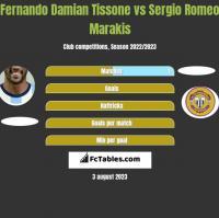Fernando Damian Tissone vs Sergio Romeo Marakis h2h player stats