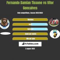 Fernando Damian Tissone vs Vitor Goncalves h2h player stats