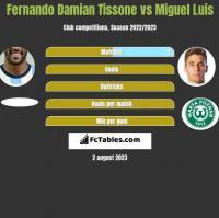 Fernando Damian Tissone vs Miguel Luis h2h player stats