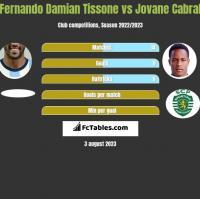 Fernando Damian Tissone vs Jovane Cabral h2h player stats