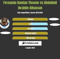 Fernando Damian Tissone vs Abdullahi Ibrahim Alhassan h2h player stats