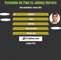Fernando de Paul vs Johnny Herrera h2h player stats