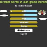 Fernando de Paul vs Jose Ignacio Gonzalez h2h player stats