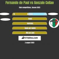 Fernando de Paul vs Gonzalo Collao h2h player stats