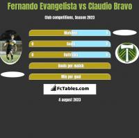 Fernando Evangelista vs Claudio Bravo h2h player stats