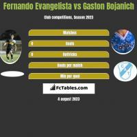 Fernando Evangelista vs Gaston Bojanich h2h player stats