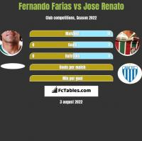 Fernando Farias vs Jose Renato h2h player stats