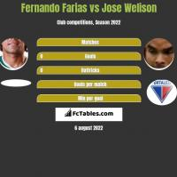 Fernando Farias vs Jose Welison h2h player stats