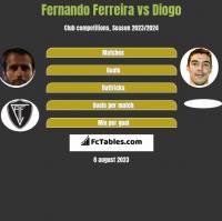 Fernando Ferreira vs Diogo h2h player stats