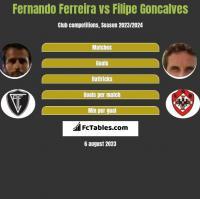 Fernando Ferreira vs Filipe Goncalves h2h player stats