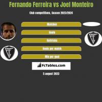 Fernando Ferreira vs Joel Monteiro h2h player stats