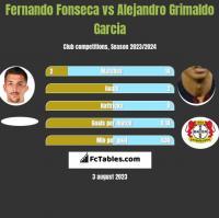 Fernando Fonseca vs Alejandro Grimaldo Garcia h2h player stats