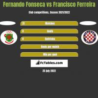 Fernando Fonseca vs Francisco Ferreira h2h player stats