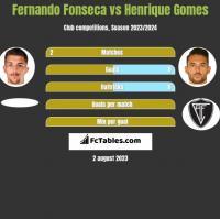 Fernando Fonseca vs Henrique Gomes h2h player stats