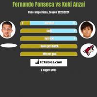 Fernando Fonseca vs Koki Anzai h2h player stats