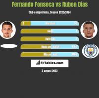 Fernando Fonseca vs Ruben Dias h2h player stats