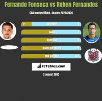 Fernando Fonseca vs Ruben Fernandes h2h player stats