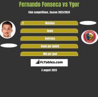 Fernando Fonseca vs Ygor h2h player stats
