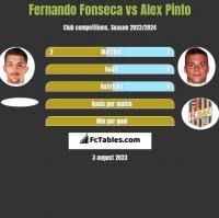 Fernando Fonseca vs Alex Pinto h2h player stats