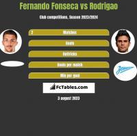 Fernando Fonseca vs Rodrigao h2h player stats