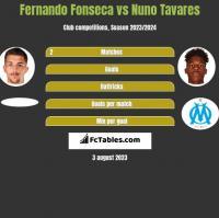 Fernando Fonseca vs Nuno Tavares h2h player stats