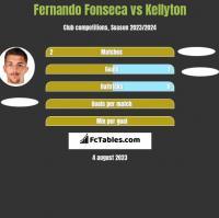Fernando Fonseca vs Kellyton h2h player stats