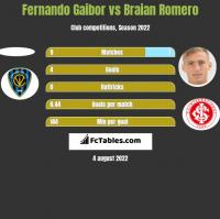 Fernando Gaibor vs Braian Romero h2h player stats