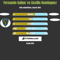 Fernando Gaibor vs Cecilio Dominguez h2h player stats