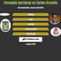 Fernando Gorriaran vs Carlos Orrantia h2h player stats