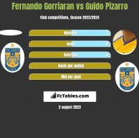 Fernando Gorriaran vs Guido Pizarro h2h player stats