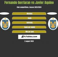 Fernando Gorriaran vs Javier Aquino h2h player stats