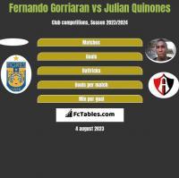 Fernando Gorriaran vs Julian Quinones h2h player stats