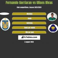 Fernando Gorriaran vs Ulises Rivas h2h player stats