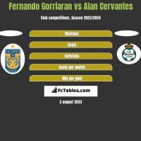 Fernando Gorriaran vs Alan Cervantes h2h player stats