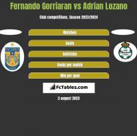Fernando Gorriaran vs Adrian Lozano h2h player stats