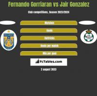 Fernando Gorriaran vs Jair Gonzalez h2h player stats