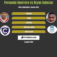 Fernando Guerrero vs Bryan Cabezas h2h player stats