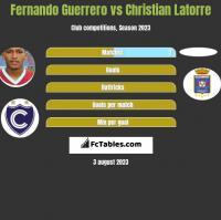 Fernando Guerrero vs Christian Latorre h2h player stats