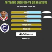 Fernando Guerrero vs Dixon Arroyo h2h player stats