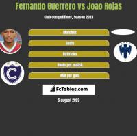Fernando Guerrero vs Joao Rojas h2h player stats