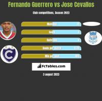 Fernando Guerrero vs Jose Cevallos h2h player stats