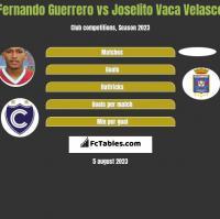 Fernando Guerrero vs Joselito Vaca Velasco h2h player stats