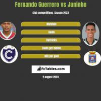 Fernando Guerrero vs Juninho h2h player stats