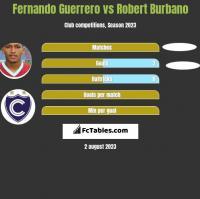 Fernando Guerrero vs Robert Burbano h2h player stats