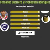 Fernando Guerrero vs Sebastian Rodriguez h2h player stats