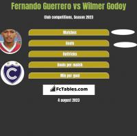 Fernando Guerrero vs Wilmer Godoy h2h player stats
