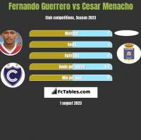 Fernando Guerrero vs Cesar Menacho h2h player stats