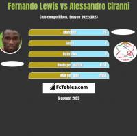 Fernando Lewis vs Alessandro Ciranni h2h player stats
